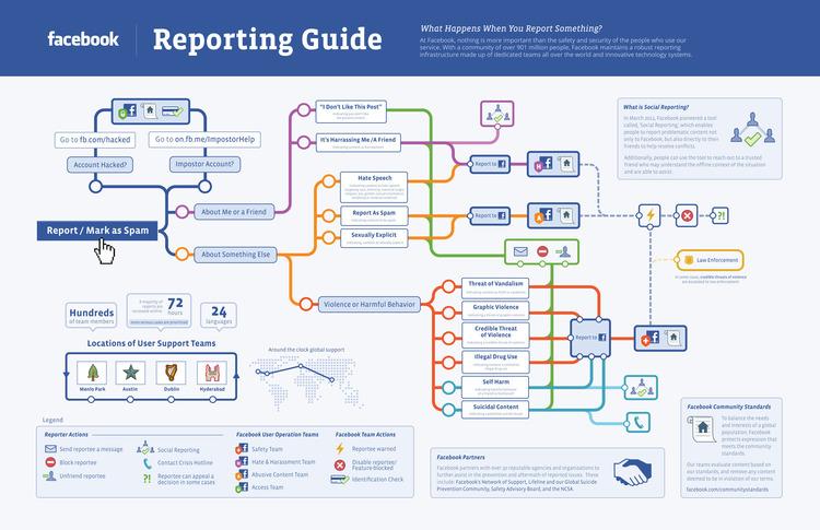 facebook-reporting.jpg